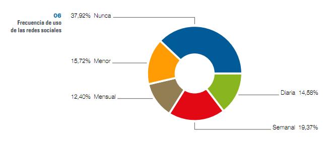 frecuencia uso Uso de las Redes Sociales en las PYMEs españolas