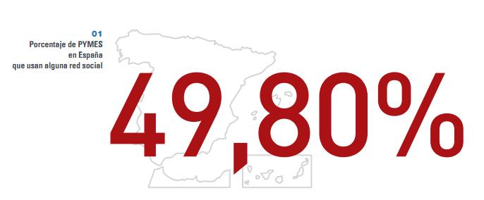 pymes usan redes sociales1 Uso de las Redes Sociales en las PYMEs españolas